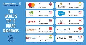 World's Top 10  'Brand Guardian,' Most Famous, and Most Reputable CEOs