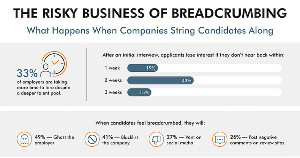 Image for Why Companies Shouldn't 'Breadcrumb' Job Candidates [Infographic]