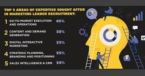 Chief Marketer Survey: The Biggest Marketing Leadership Deficiencies