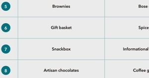 24 Popular Gifts B2B Firms Sent to Customers in 2020
