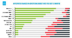 How Advertising Budgets Are Evolving in 2021