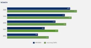 The Average Job Tenure of CMOs in 2020