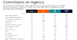 What B2B Firms Use Marketing Agencies For