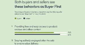 The Behaviors of 'Buyer-First' Salespeople