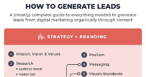 How to Generate Leads: A (Mostly) Complete Guide for Marketers