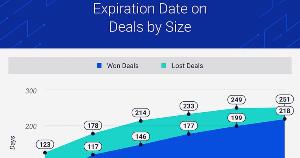 Four Characteristics of Won Sales Deals