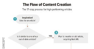 A 17-Step Process for Creating High-Performing Articles
