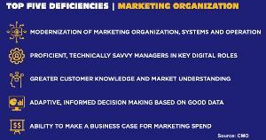 C-Suite Survey: The Top 5 Marketing Org Deficiencies
