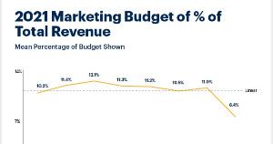 Marketing Budgets: Spend Drops Relative to Revenue at Enterprises