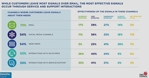 Measuring Customer LTV: Marketers' Top Approaches and Challenges