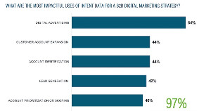 The Biggest Benefits of Intent Data for B2B Marketers