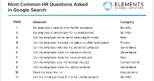 The 50 Most Searched for HR Questions on Google