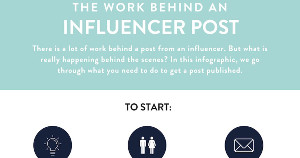 A Workflow for Creating Influencer Brand Posts