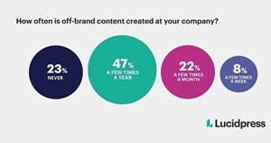 Are Businesses Creating and Using Brand Guidelines?