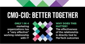 Four Reasons the CMO-CIO Relationship (Really) Matters