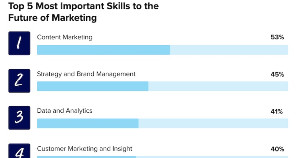The 5 Most Important Skills for the Future of Marketing