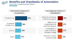 The Pros and Cons of Automation for Small Businesses