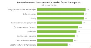 The Top Areas Where Martech Tools Could Be Improved