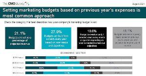 How Senior Marketers Set Their Budgets