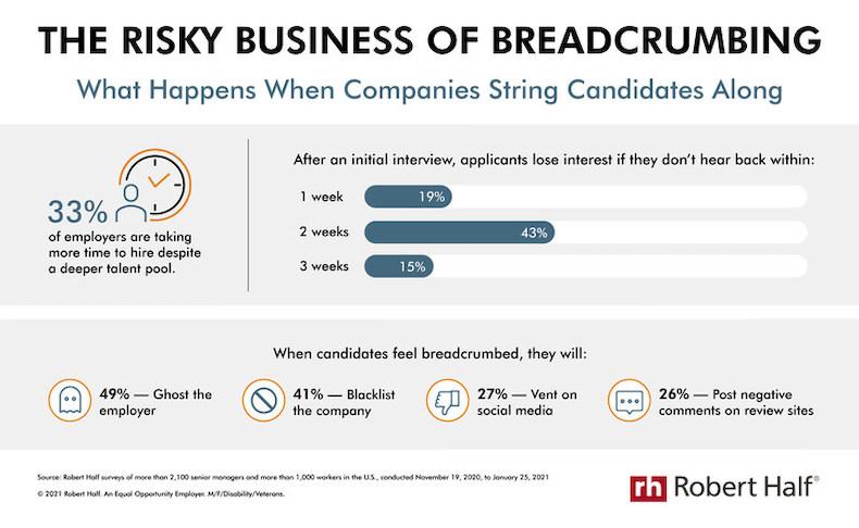 why companies shouldn't breadcrumb job candidates, survey by robert half