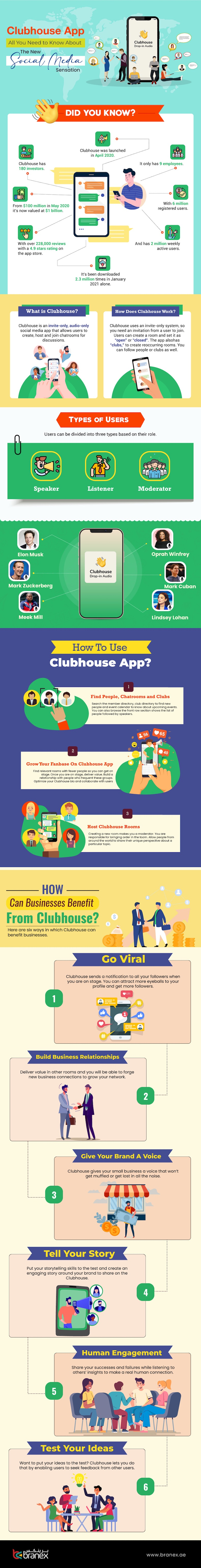 All about the Clubhouse social media app infographic