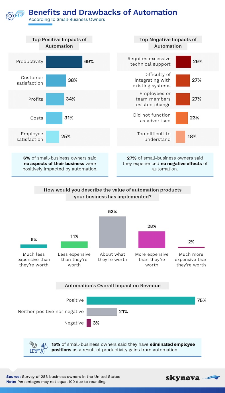 Benefits and drawbacks of automation according to small business owners infographic
