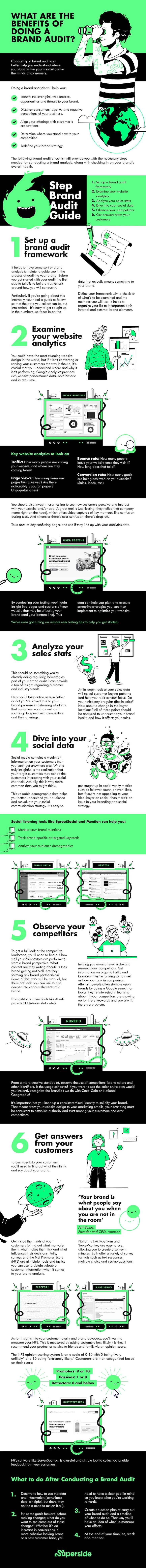 6 step brand audit guide infographic