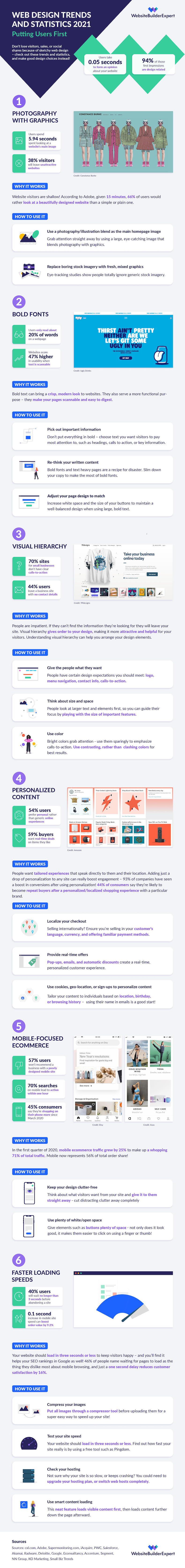 infographic on website design stats and trends for 2021