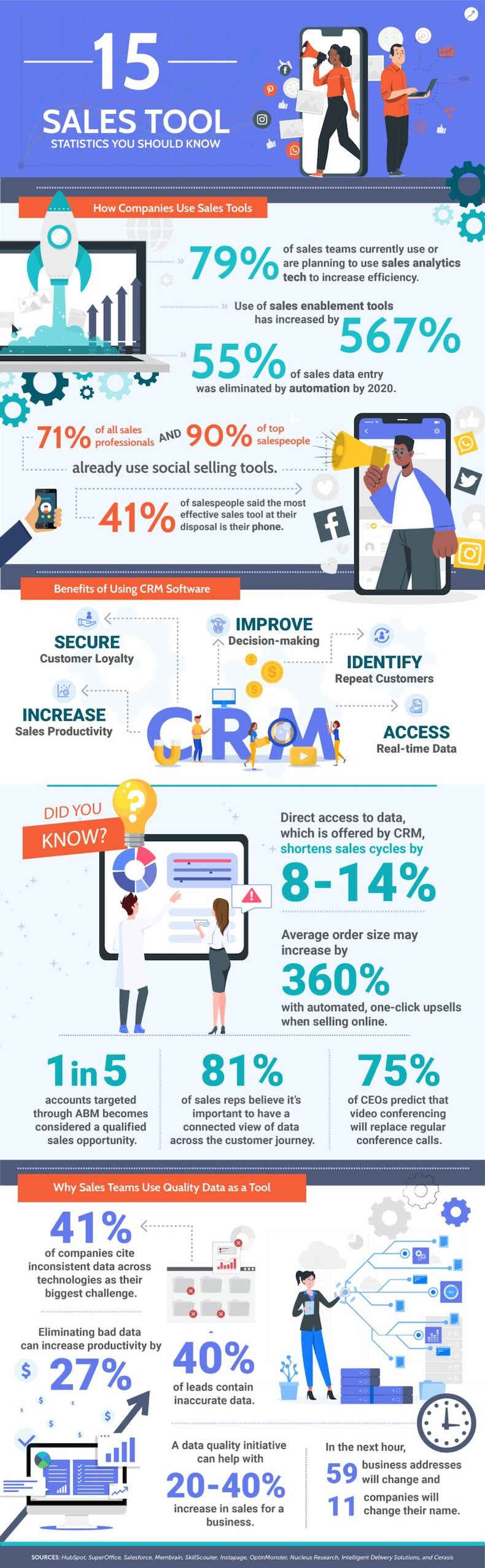 15 statistics you should know about sales tools infographic