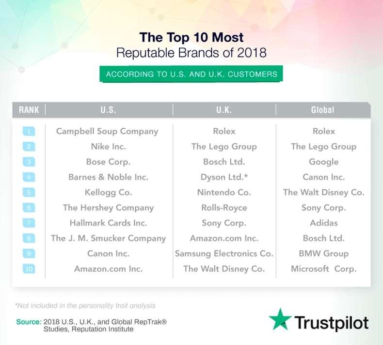 Most Reputable Brands' Traits & Characteristics 1