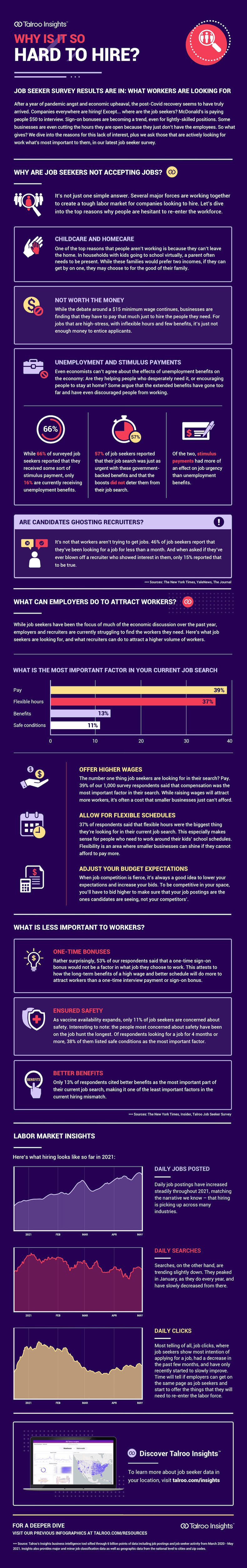 Why is it so hard to hire job seekers infographic