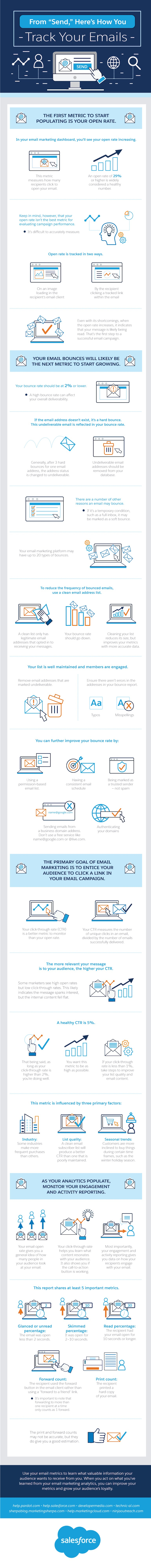 How to track your email metrics infographic