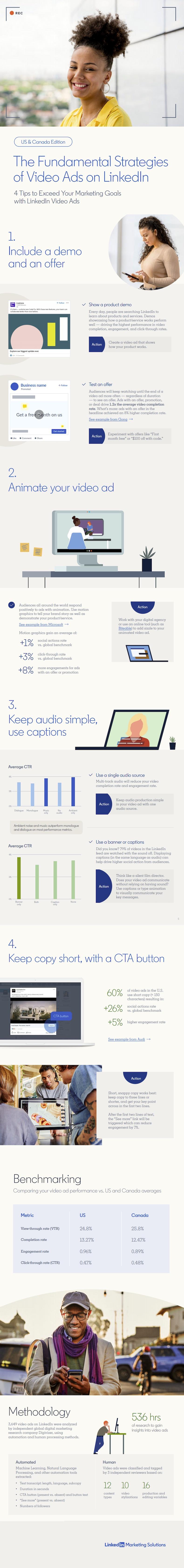 Four tips for better video ads on LinkedIn