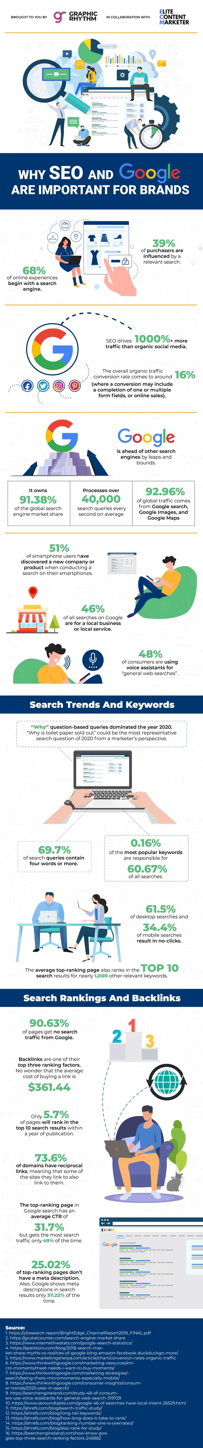 Why SEO and Google are important for brands search statistics infographic