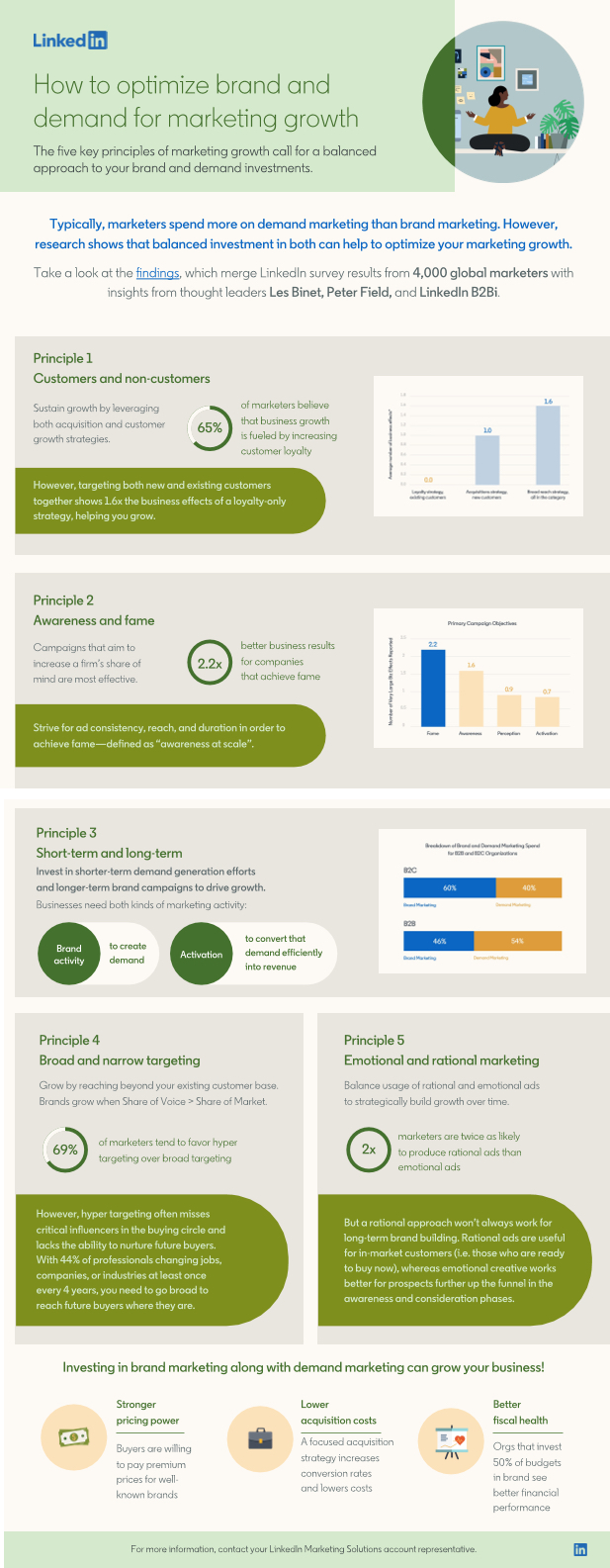 How to optimize brand and demand for marketing growth infographic