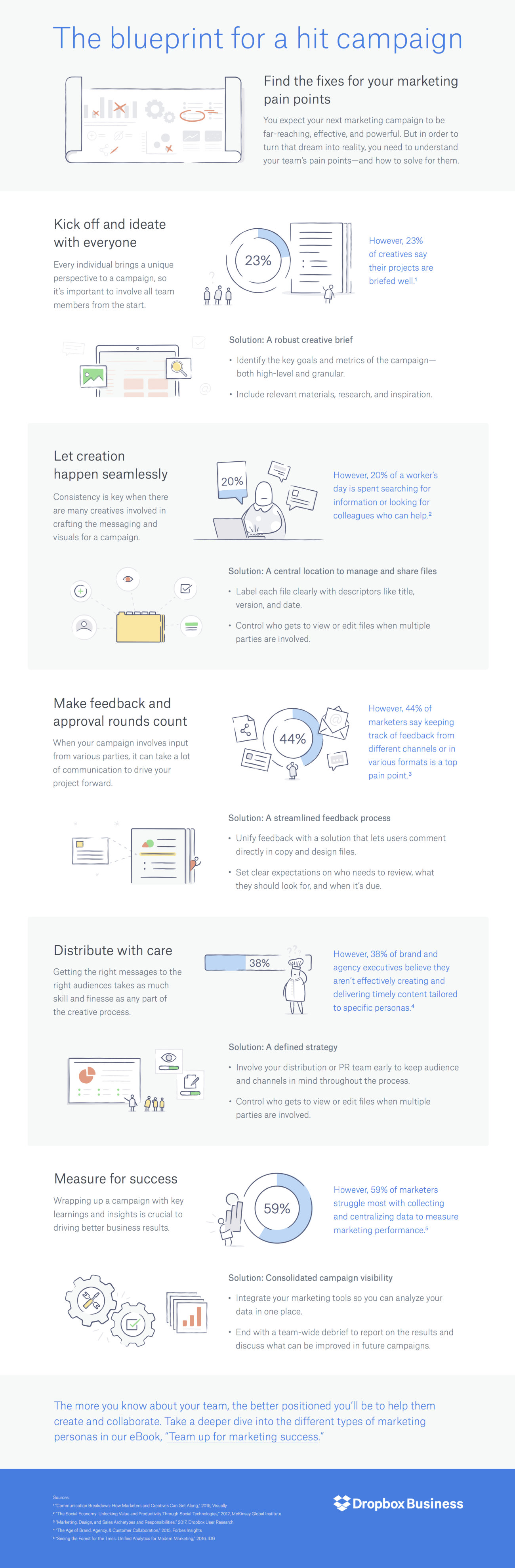 A blueprint for planning and building marketing campaigns infographic join over 600000 marketing professionals and gain access to thousands of marketing resources dont worry its free malvernweather Choice Image