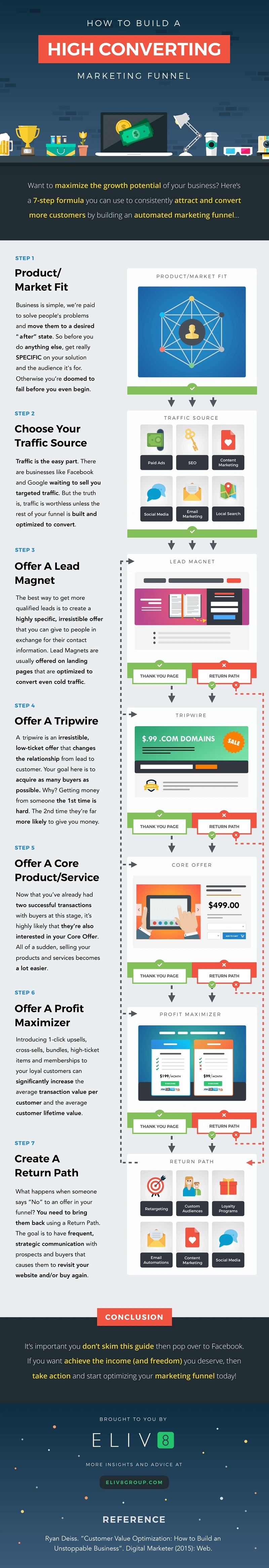 How to Build a High Converting Marketing Funnel [Infographic]