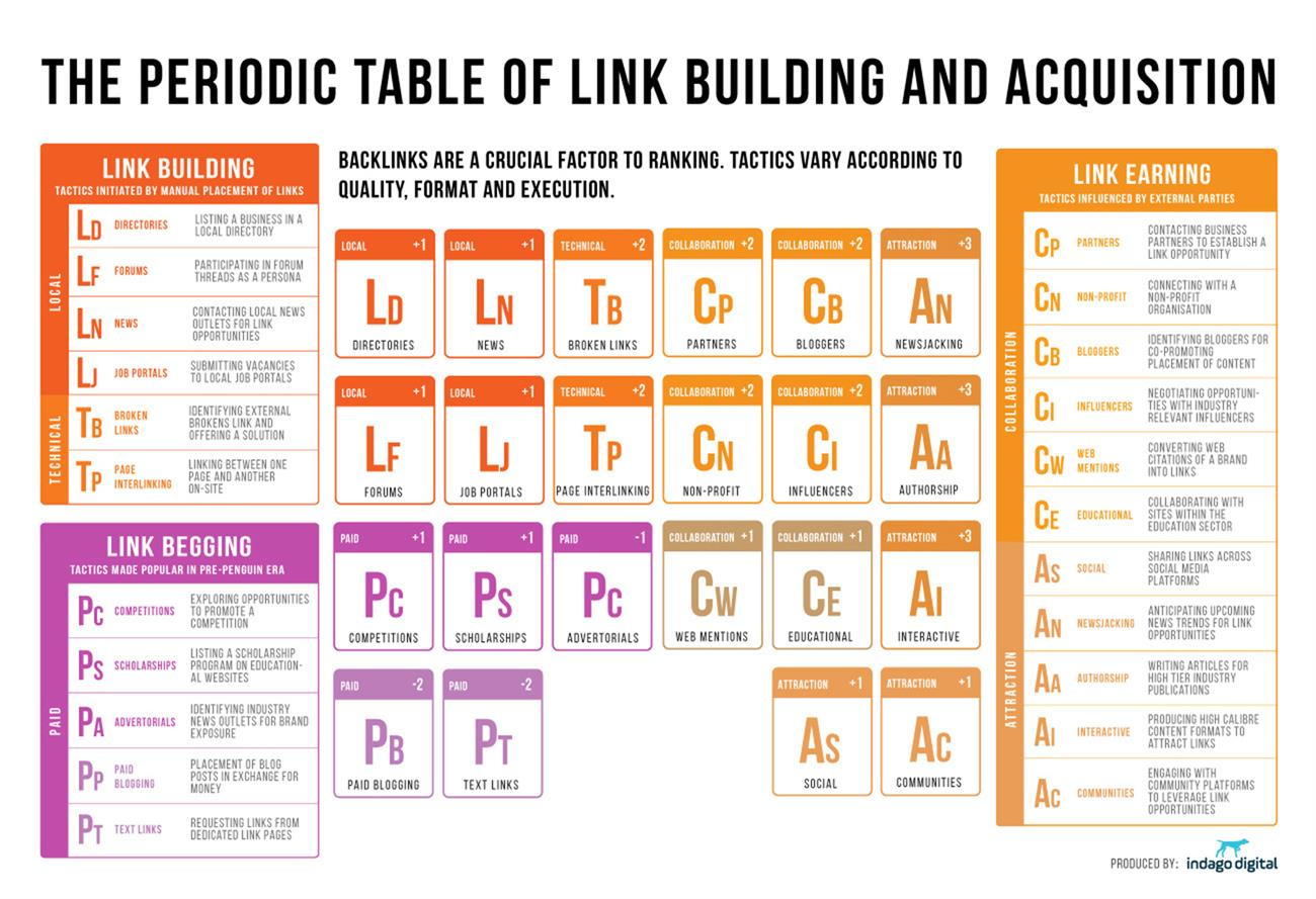 Search engine marketing seo periodic table of link building and to see the full table just tap or click on the image urtaz Image collections
