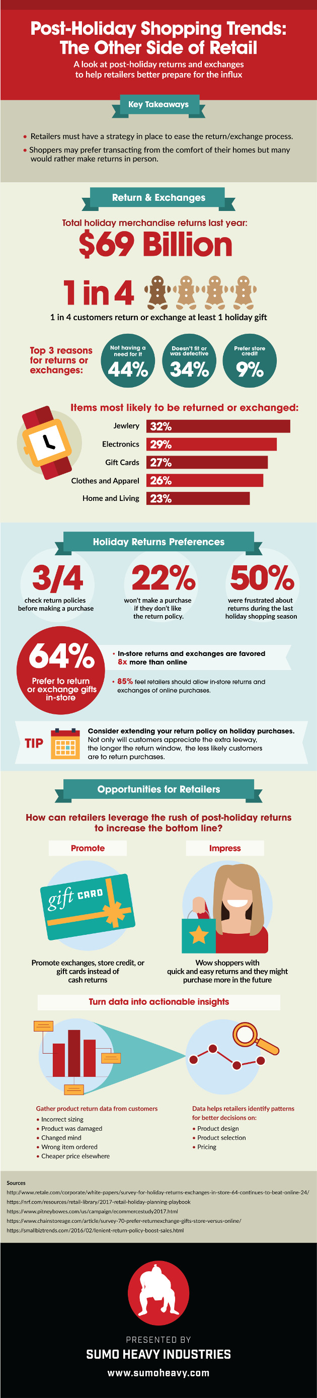 The Other Side of Retail: Post-Holiday Returns and ...