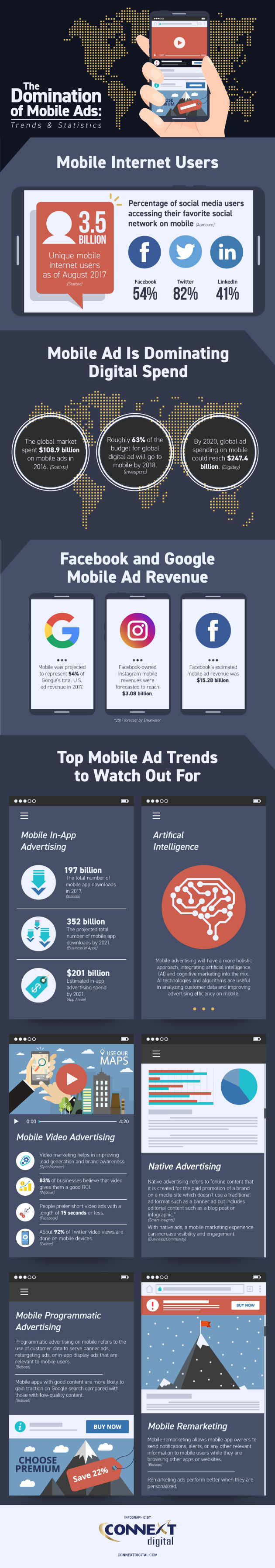 Mobile Advertising Global Trends and Statistics | Infographic