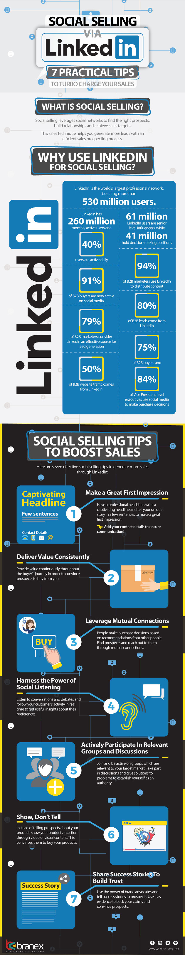 https://i.marketingprofs.com/assets/images/daily-chirp/181004-infographic-linkedin-tips-social-selling-index.jpg