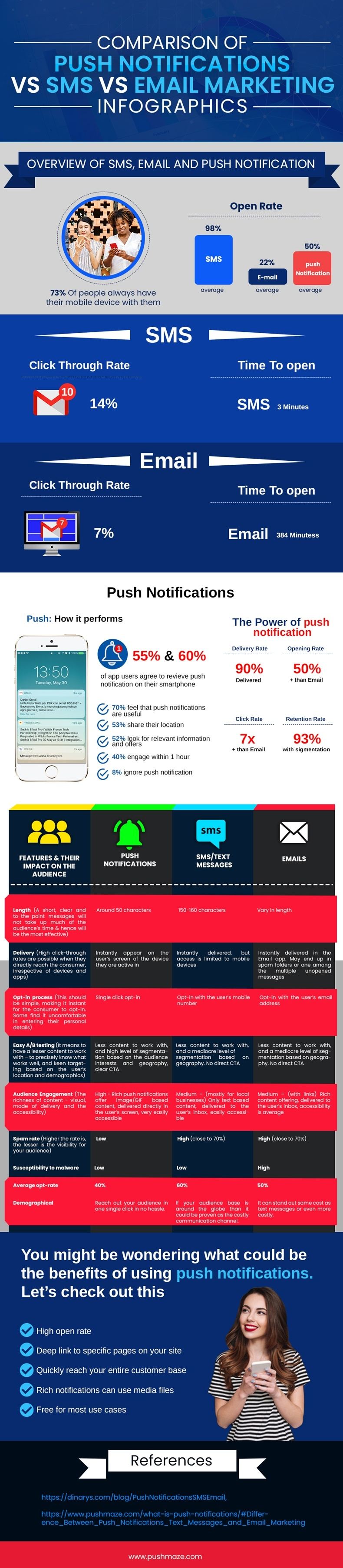 Push-vs-SMS-vs-Email-marketing-Infographic
