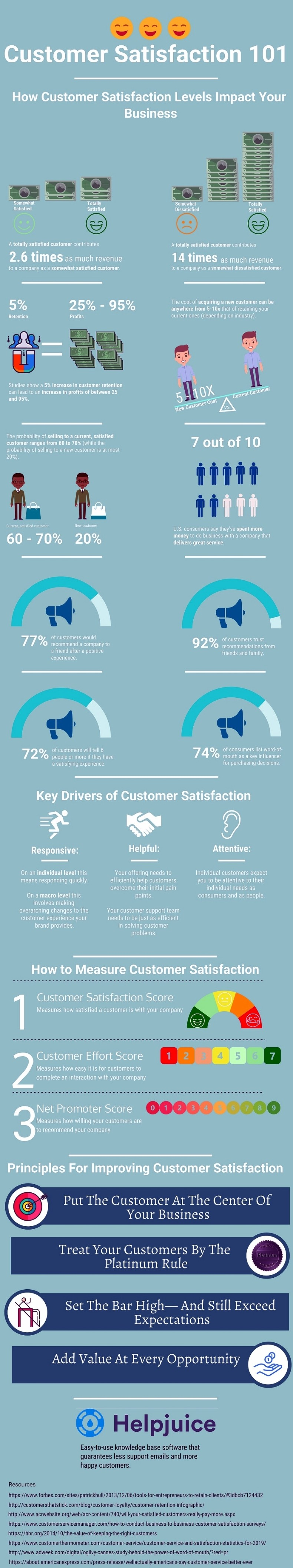 Customer Satisfaction Guide