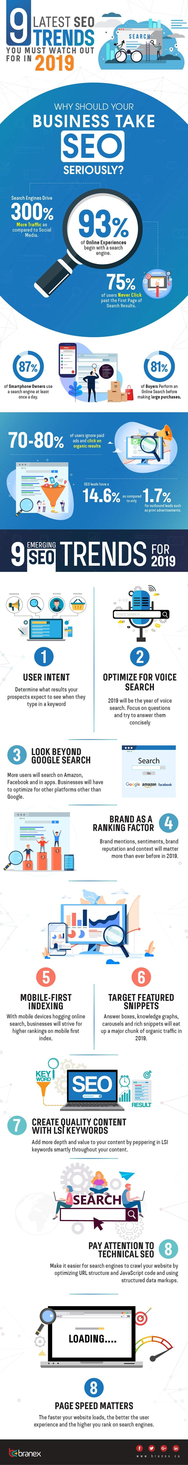 2019 SEO Trends | Marketing Infographic