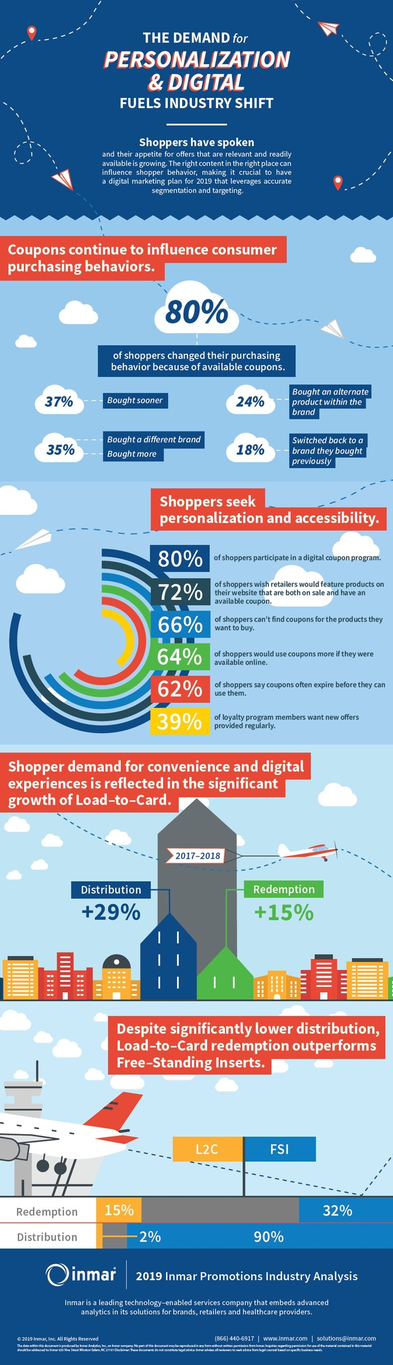 What Shoppers Want: Customization, Coupons, Digital 1