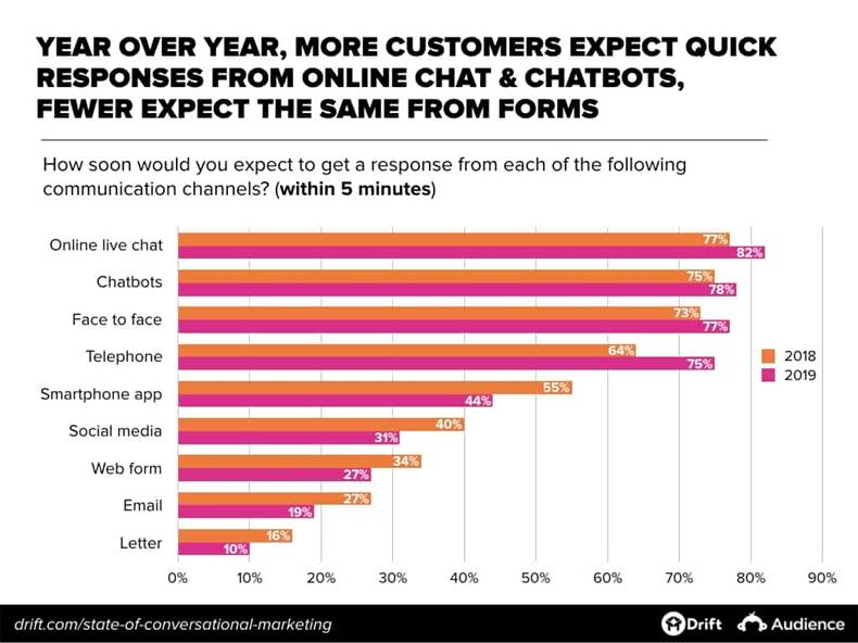 The State of Conversational Marketing: Online Customer Experience, Chatbots, Trends