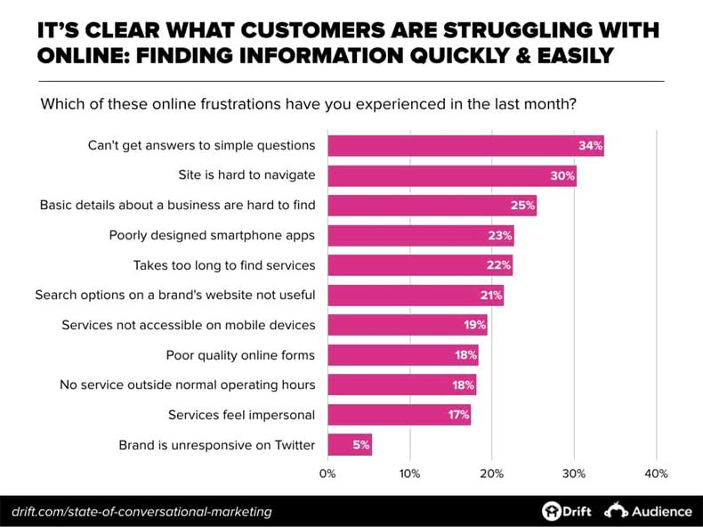 Online Customer Experience, Chatbots, Trends 1