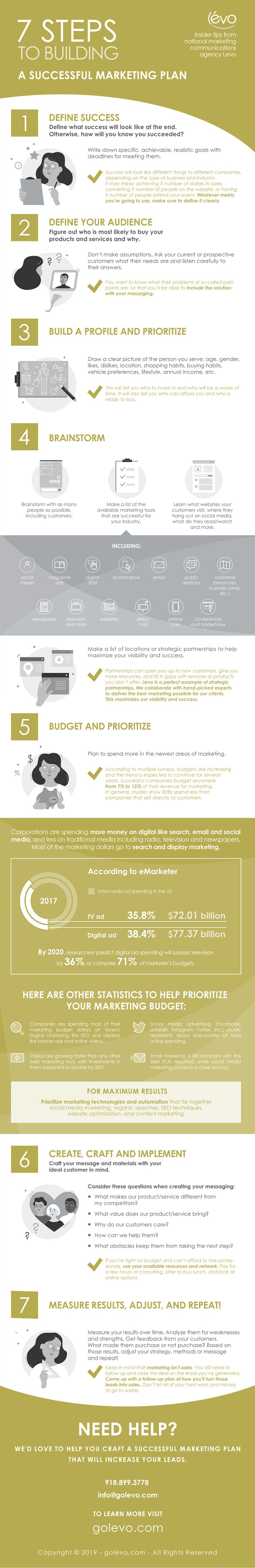 A 7-Step Guide to Creating a Marketing Plan 1