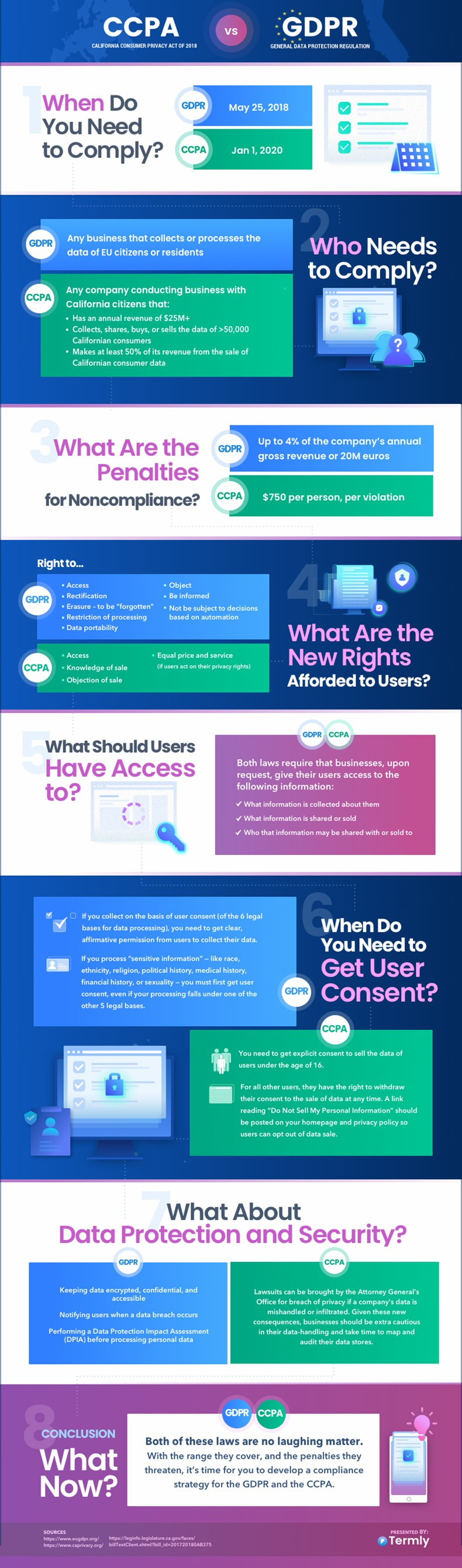 GDPR vs. CCPA: Data Privacy and US Marketers [Infographic] : MarketingProfs Article 1