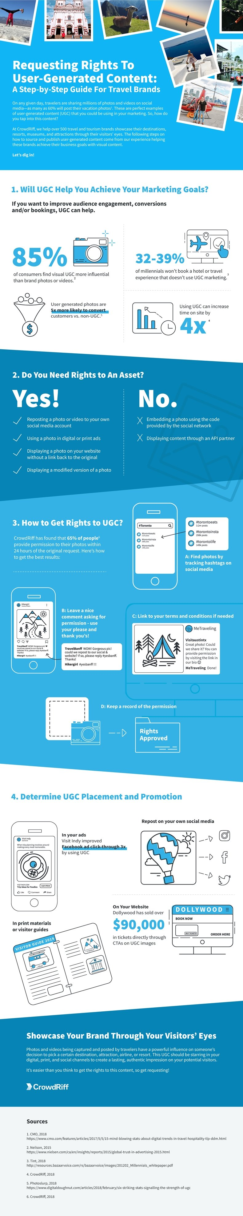 Requesting Rights to User-Generated Content: A Guide for Travel Brands (and Others) [Infographic] : MarketingProfs Article 1